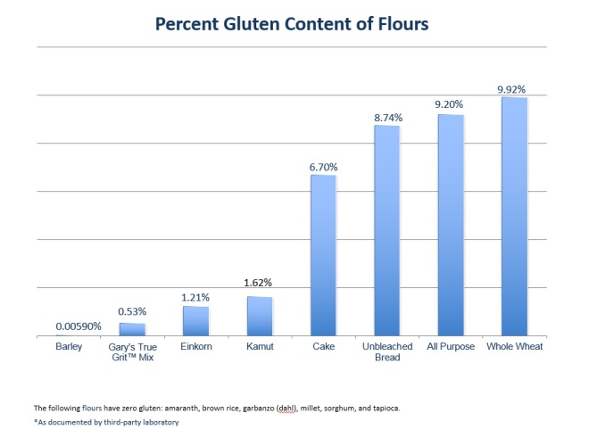 This gluten chart shows the low-gluten content of Gary's True Grit Pancake and Waffle Mix in comparison with other grains.
